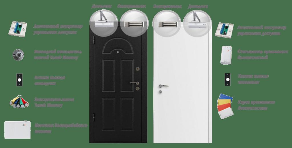 Система контроля доступа (СКД) на 2 двери